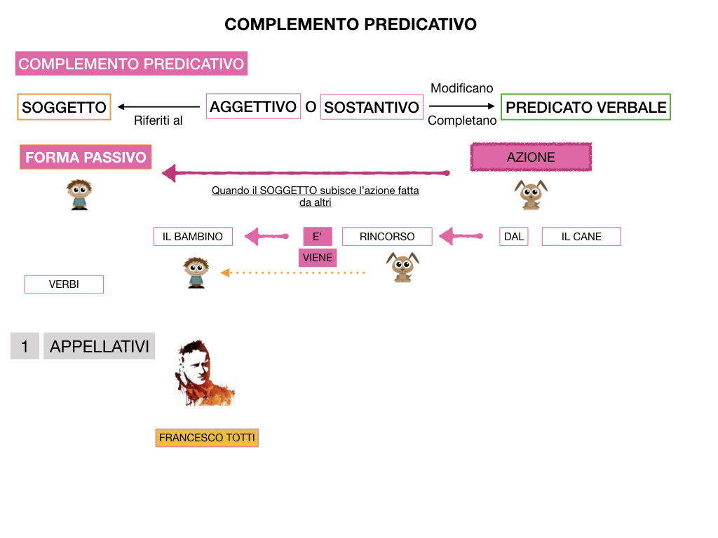 ANALISI_LOGICA_COMPLEMENTO_PREDICATIVO_SIMULAZIONE.133