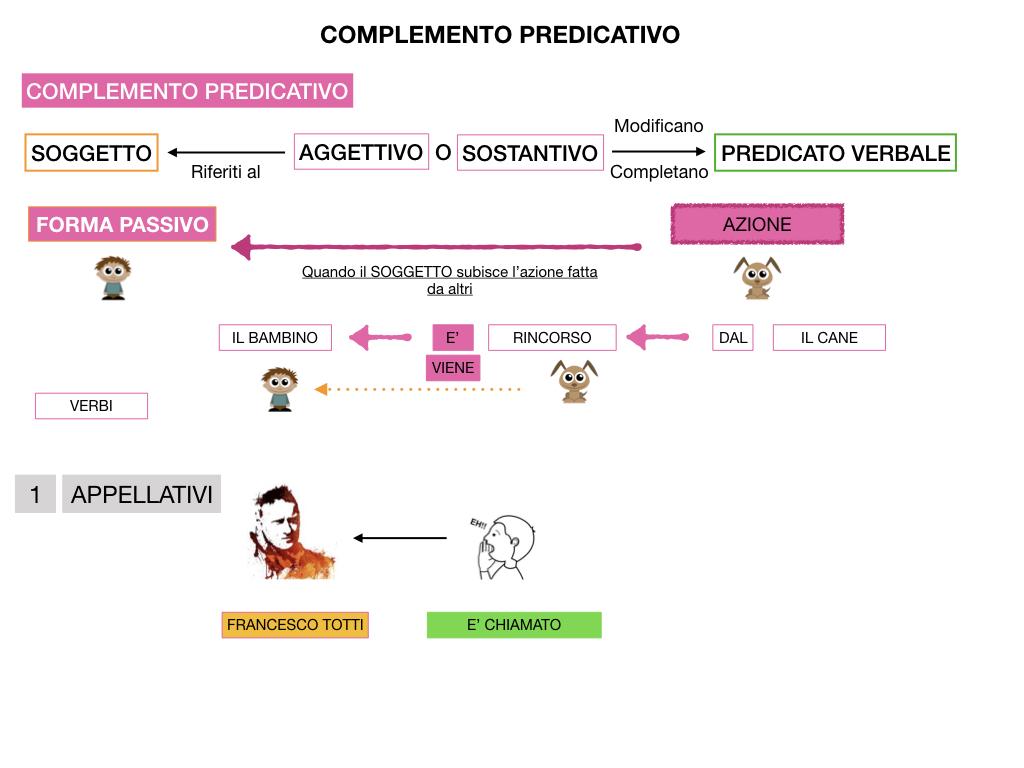 ANALISI_LOGICA_COMPLEMENTO_PREDICATIVO_SIMULAZIONE.134