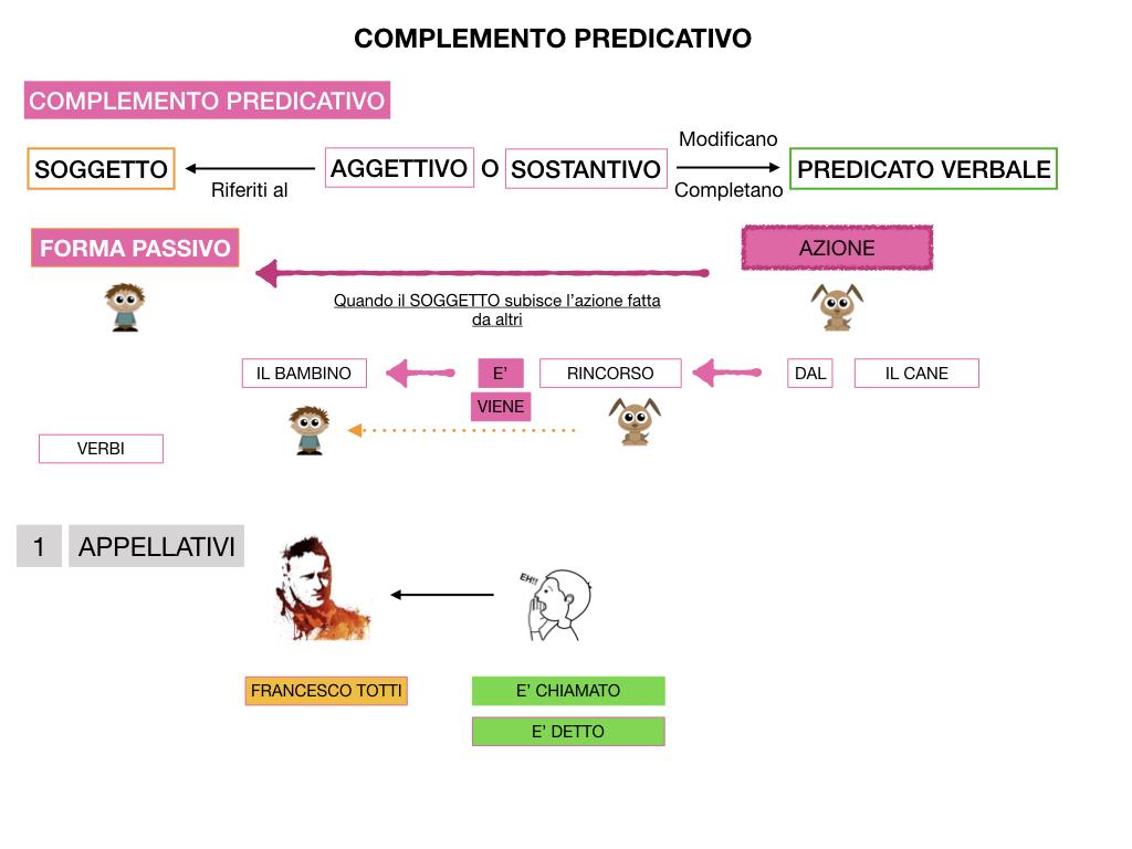 ANALISI_LOGICA_COMPLEMENTO_PREDICATIVO_SIMULAZIONE.135