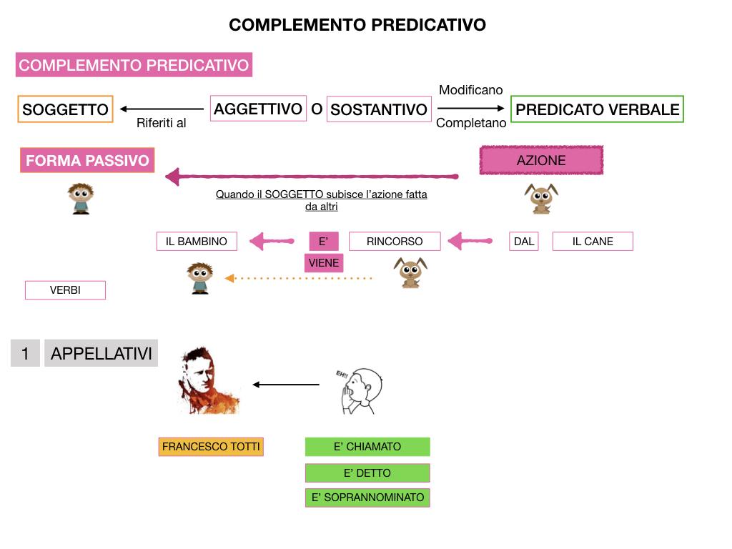 ANALISI_LOGICA_COMPLEMENTO_PREDICATIVO_SIMULAZIONE.136