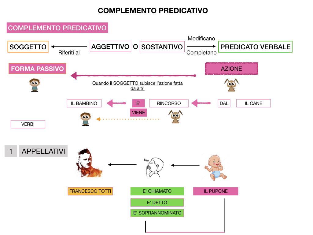 ANALISI_LOGICA_COMPLEMENTO_PREDICATIVO_SIMULAZIONE.137