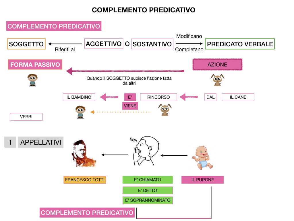 ANALISI_LOGICA_COMPLEMENTO_PREDICATIVO_SIMULAZIONE.138