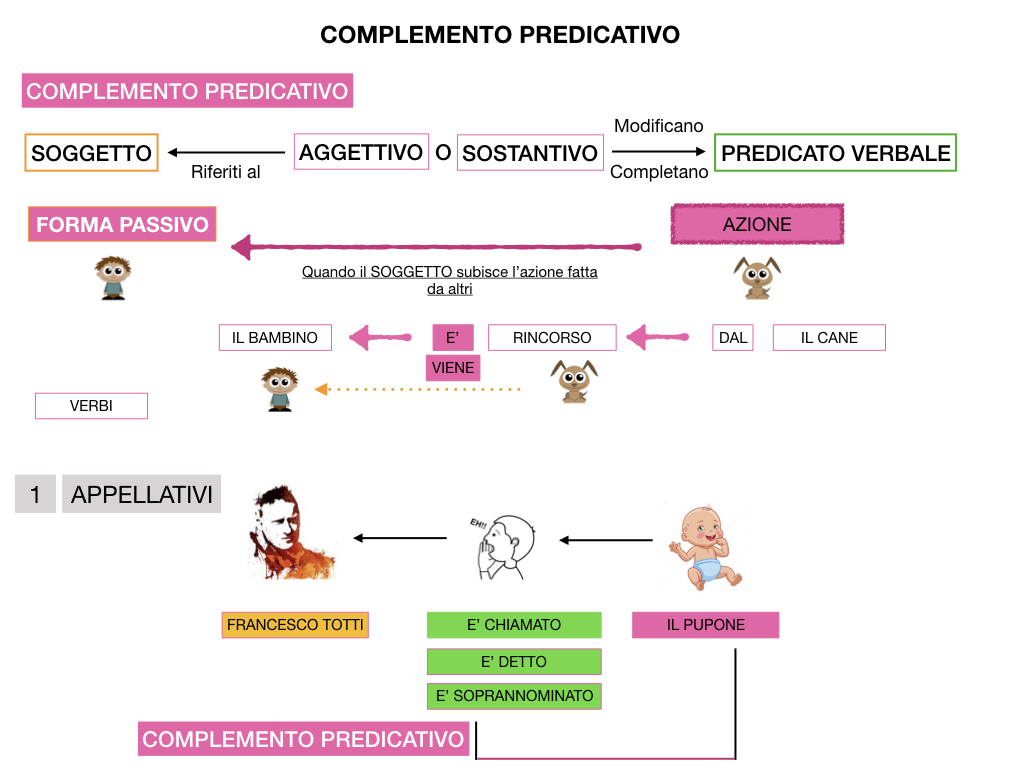 ANALISI_LOGICA_COMPLEMENTO_PREDICATIVO_SIMULAZIONE.139