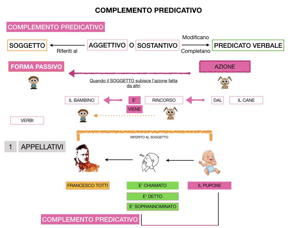 ANALISI_LOGICA_COMPLEMENTO_PREDICATIVO_SIMULAZIONE.140