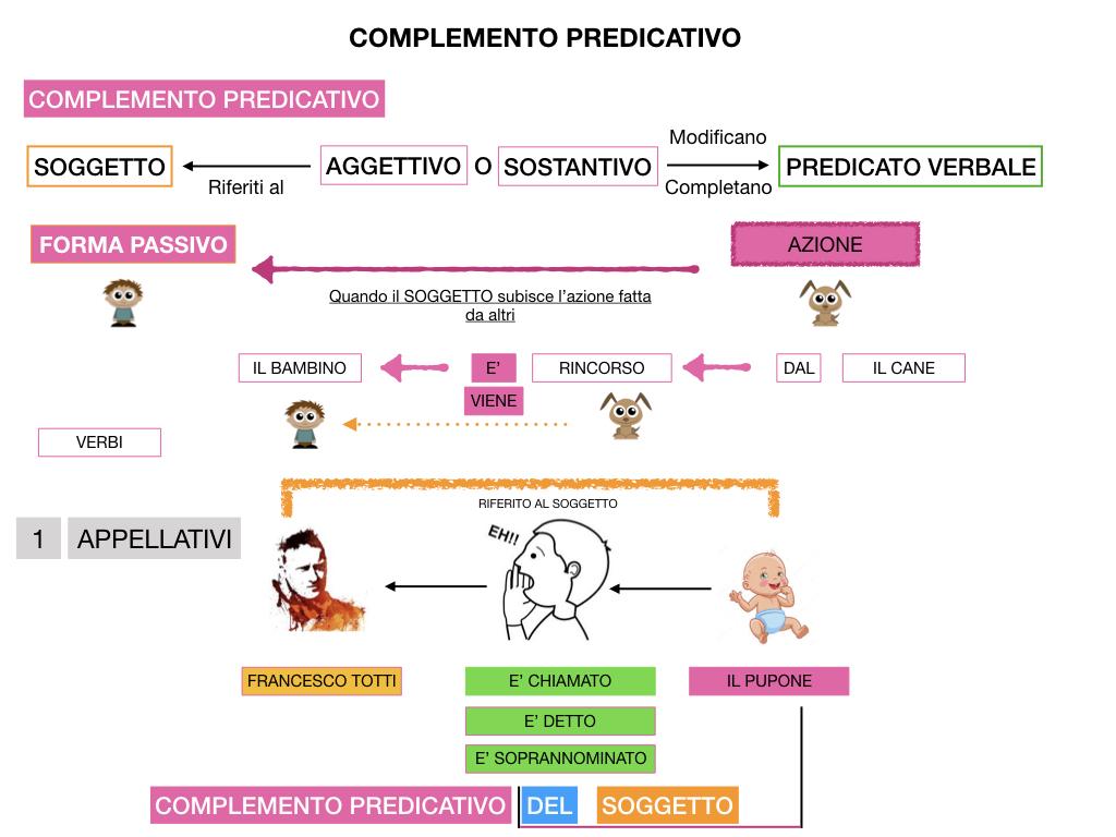 ANALISI_LOGICA_COMPLEMENTO_PREDICATIVO_SIMULAZIONE.141