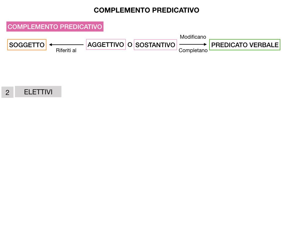 ANALISI_LOGICA_COMPLEMENTO_PREDICATIVO_SIMULAZIONE.149