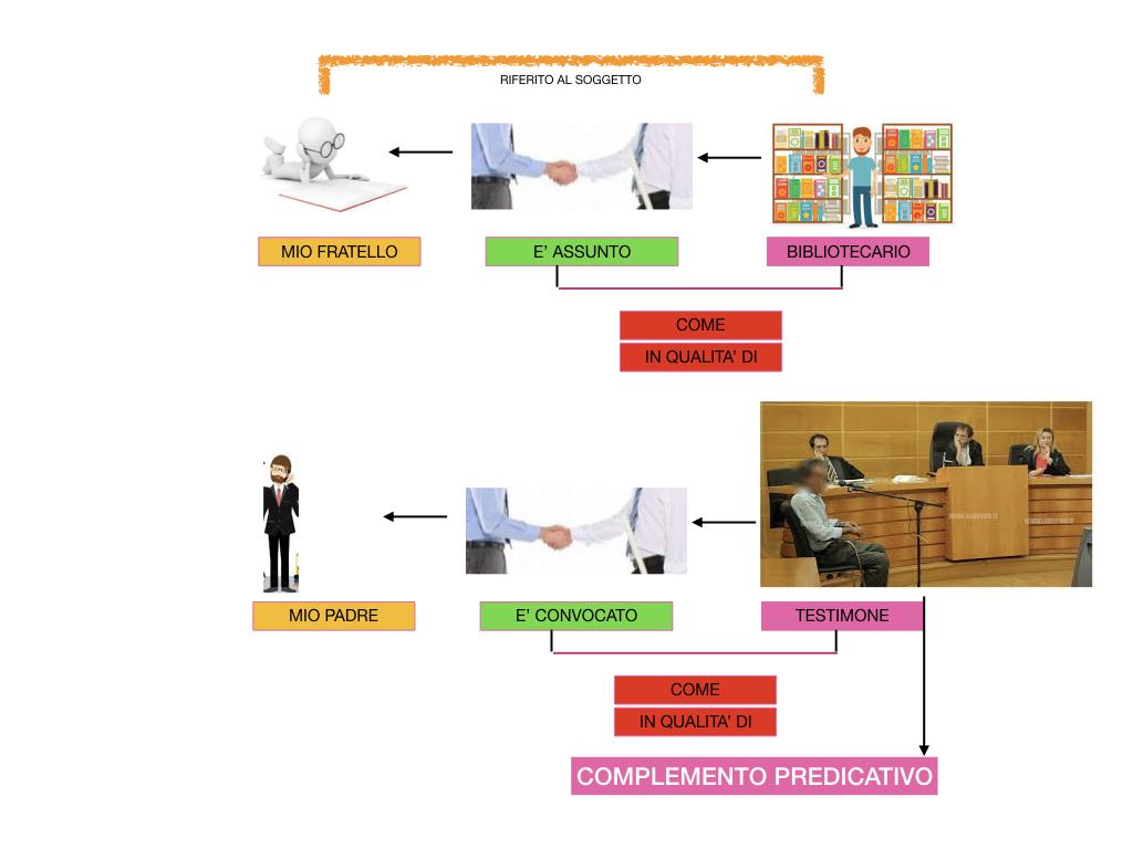ANALISI_LOGICA_COMPLEMENTO_PREDICATIVO_SIMULAZIONE.168