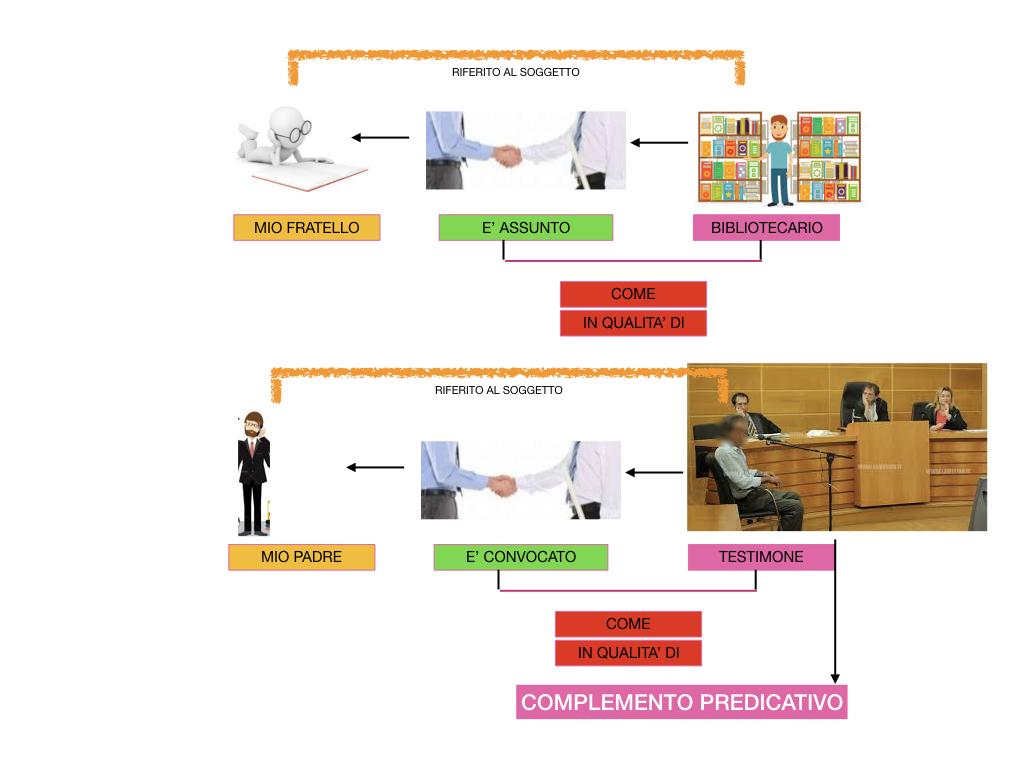 ANALISI_LOGICA_COMPLEMENTO_PREDICATIVO_SIMULAZIONE.169