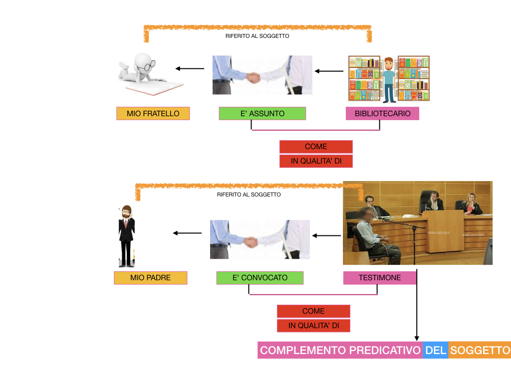 ANALISI_LOGICA_COMPLEMENTO_PREDICATIVO_SIMULAZIONE.170