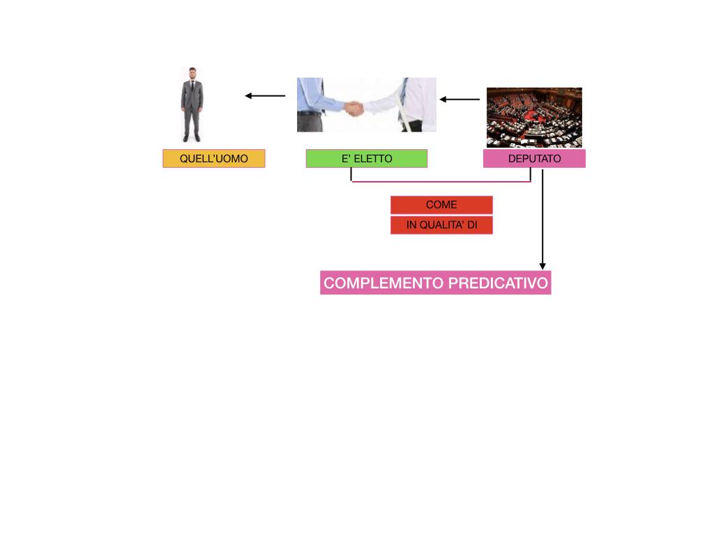 ANALISI_LOGICA_COMPLEMENTO_PREDICATIVO_SIMULAZIONE.176