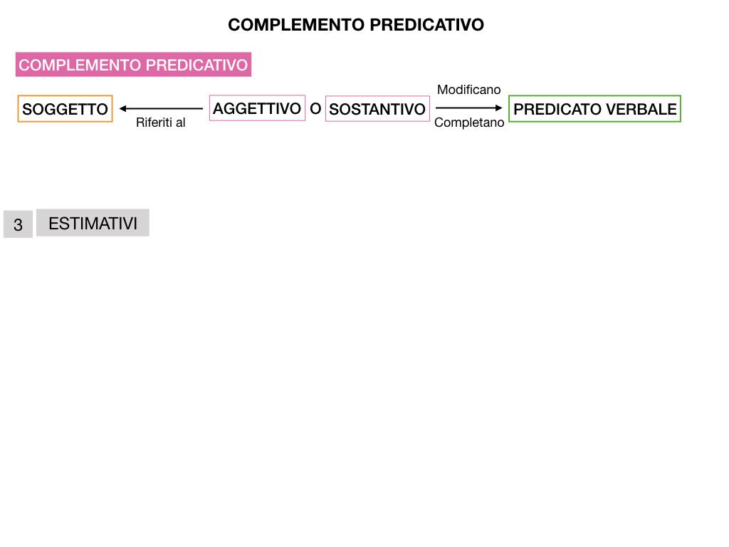 ANALISI_LOGICA_COMPLEMENTO_PREDICATIVO_SIMULAZIONE.179