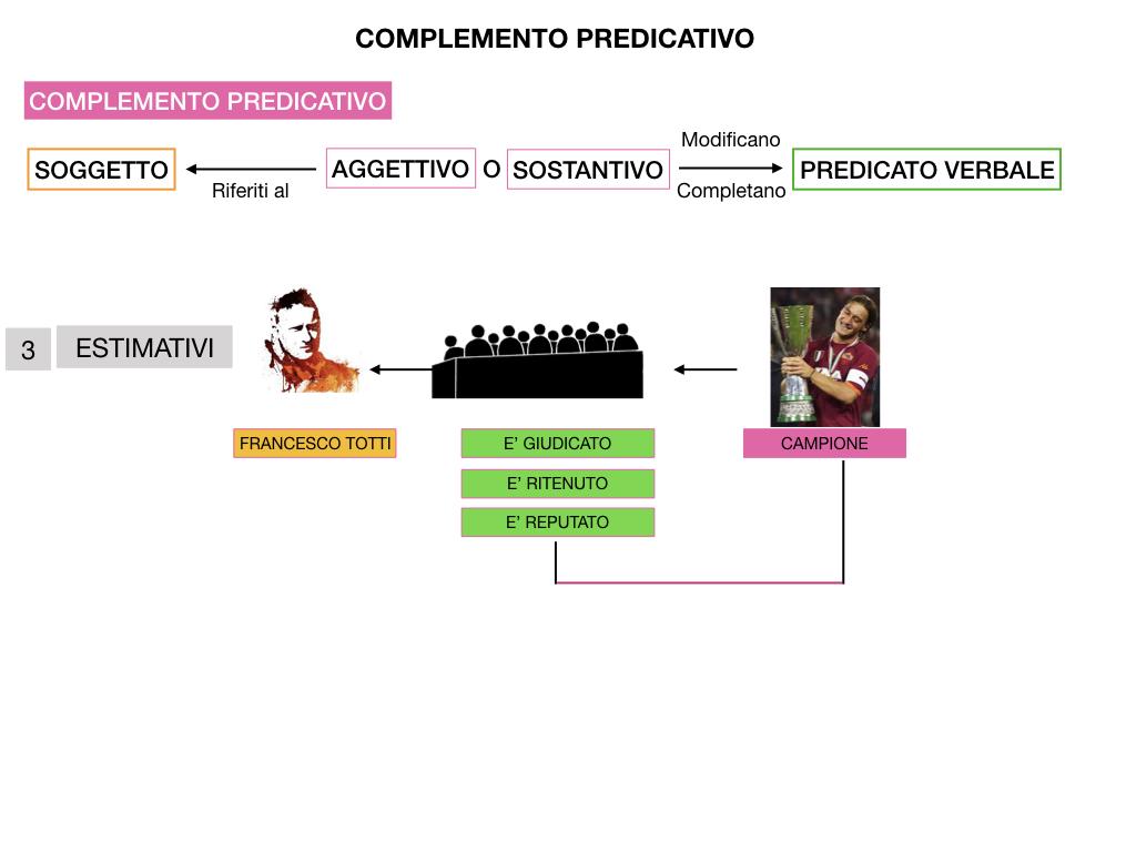 ANALISI_LOGICA_COMPLEMENTO_PREDICATIVO_SIMULAZIONE.184