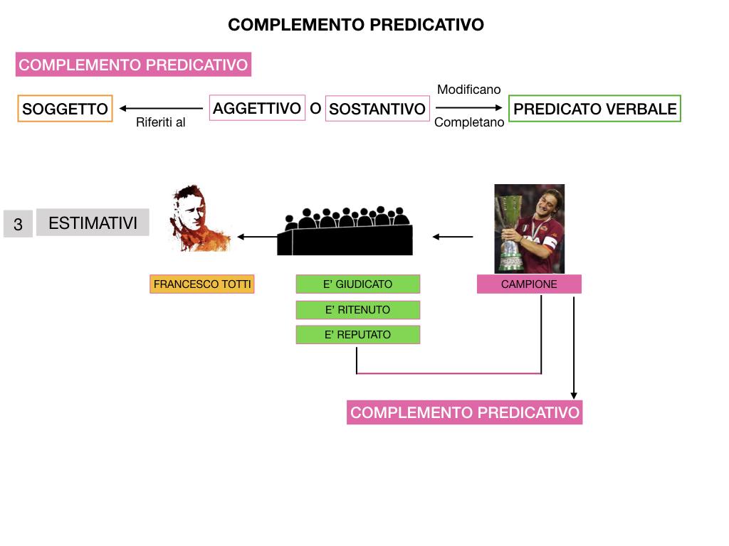 ANALISI_LOGICA_COMPLEMENTO_PREDICATIVO_SIMULAZIONE.185
