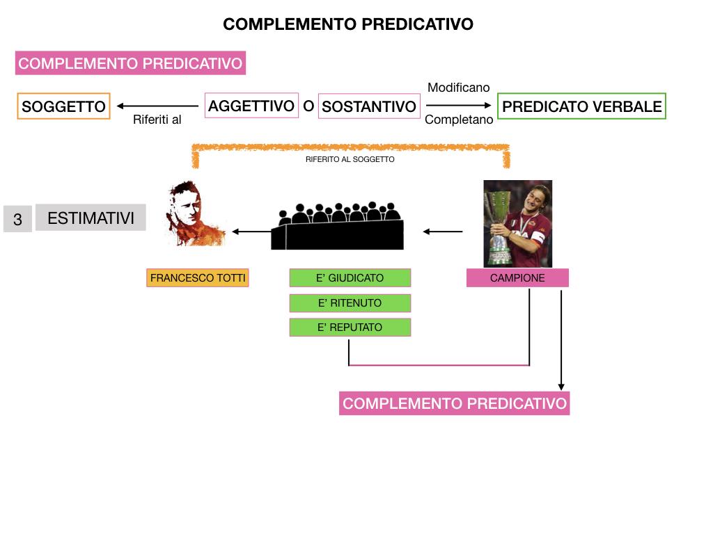ANALISI_LOGICA_COMPLEMENTO_PREDICATIVO_SIMULAZIONE.186