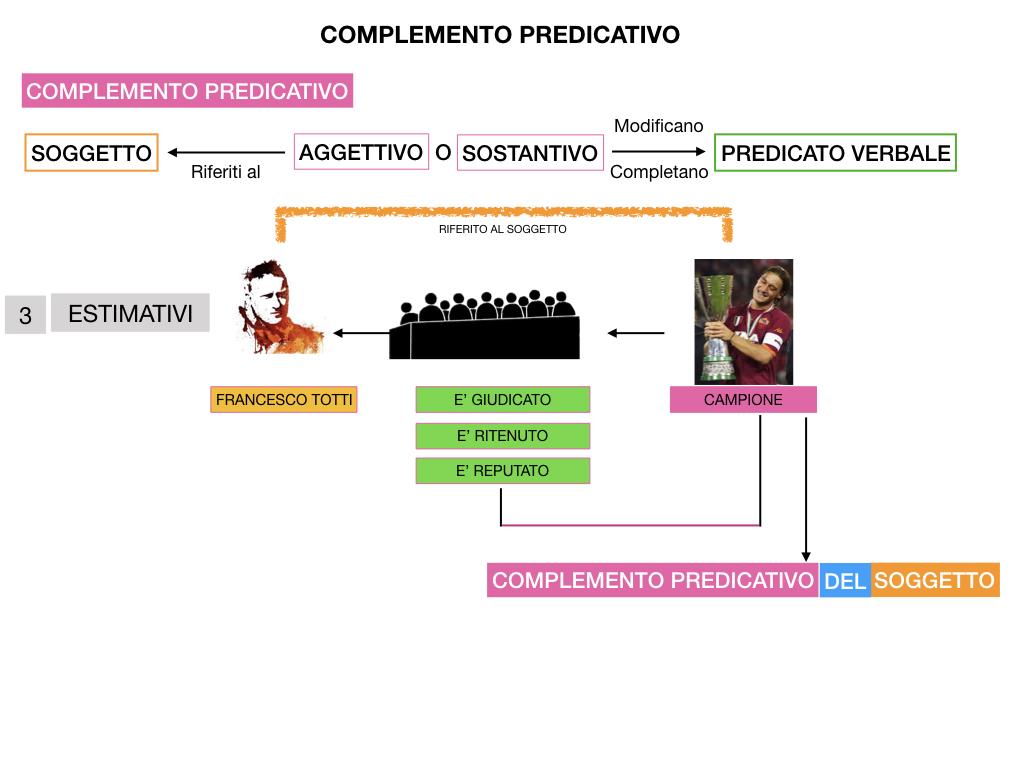 ANALISI_LOGICA_COMPLEMENTO_PREDICATIVO_SIMULAZIONE.187