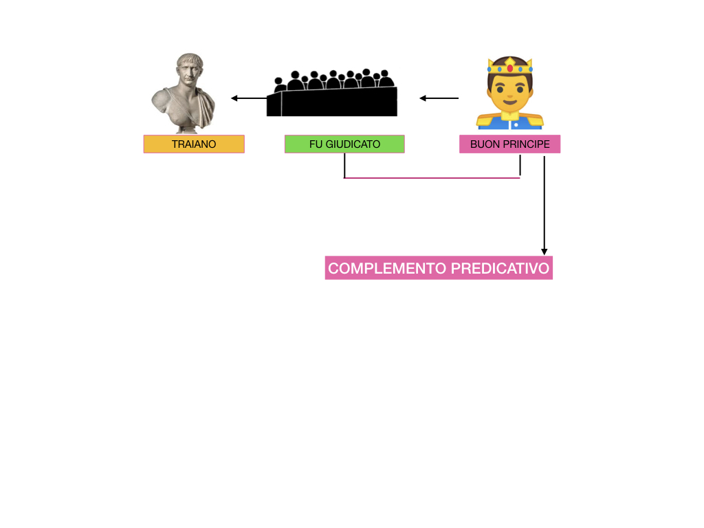 ANALISI_LOGICA_COMPLEMENTO_PREDICATIVO_SIMULAZIONE.191