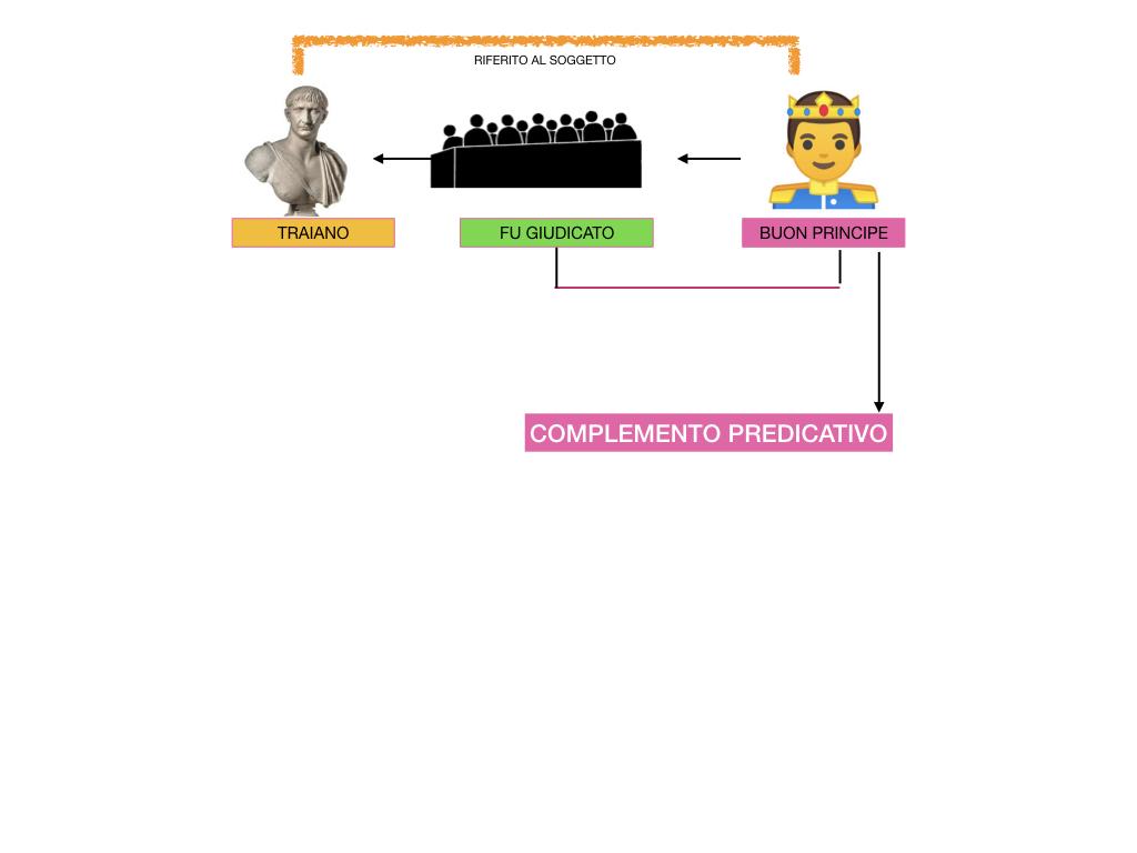 ANALISI_LOGICA_COMPLEMENTO_PREDICATIVO_SIMULAZIONE.192