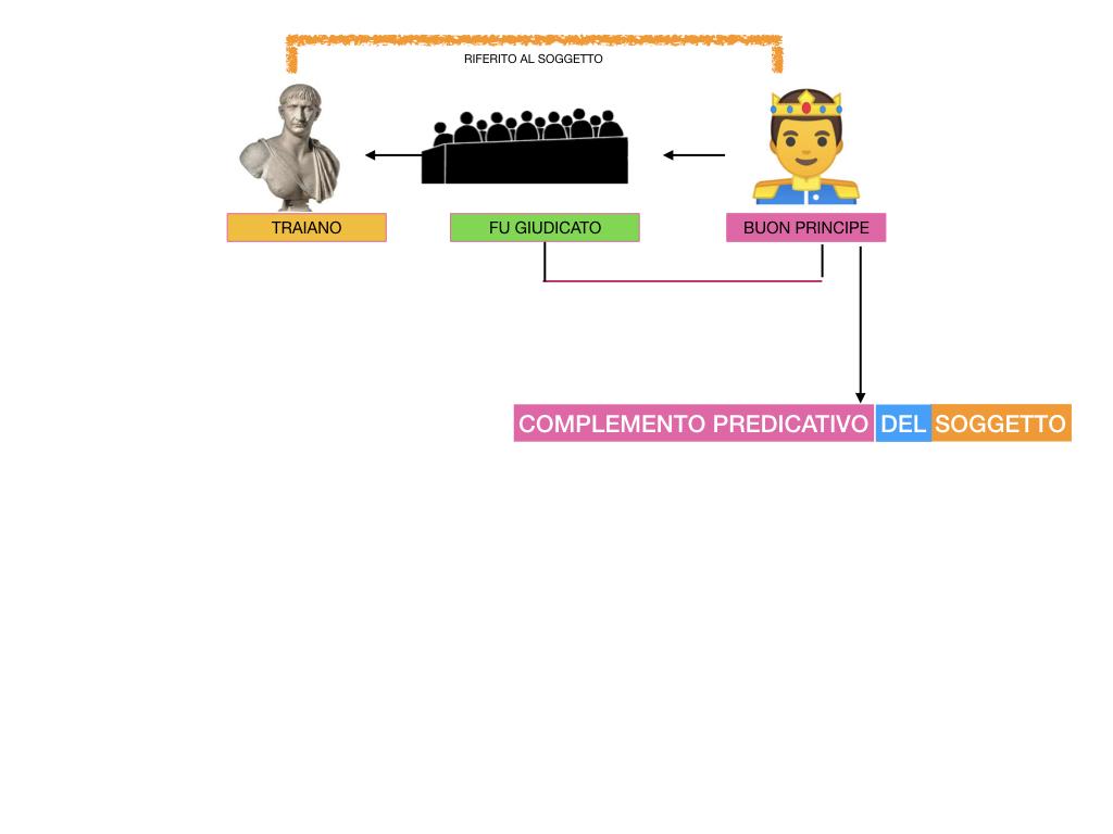 ANALISI_LOGICA_COMPLEMENTO_PREDICATIVO_SIMULAZIONE.193