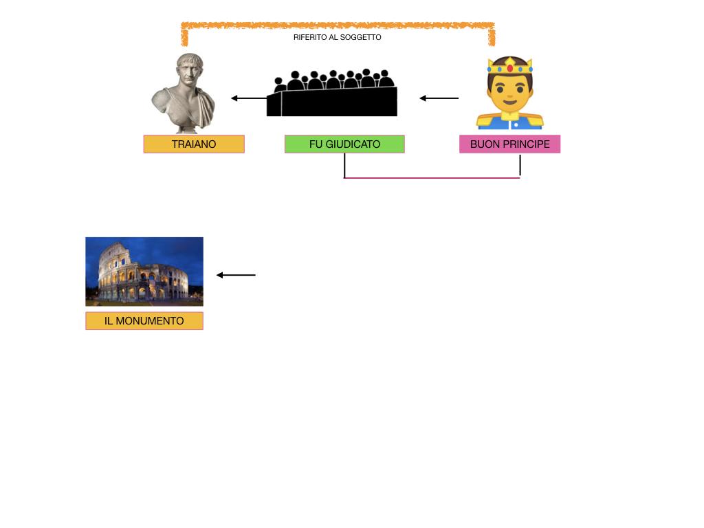 ANALISI_LOGICA_COMPLEMENTO_PREDICATIVO_SIMULAZIONE.194