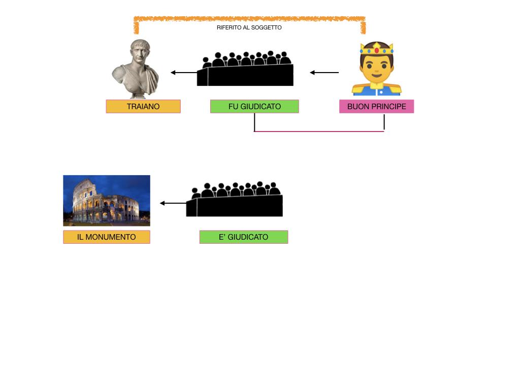 ANALISI_LOGICA_COMPLEMENTO_PREDICATIVO_SIMULAZIONE.195