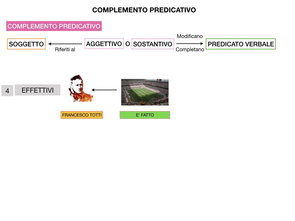 ANALISI_LOGICA_COMPLEMENTO_PREDICATIVO_SIMULAZIONE.202