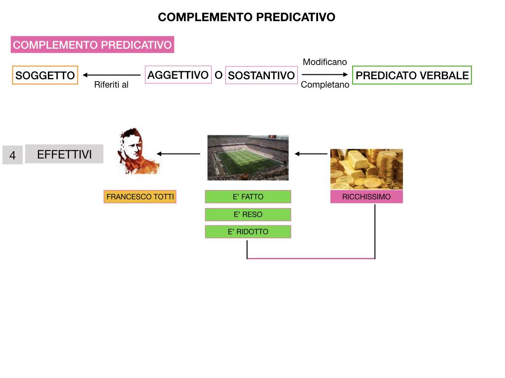 ANALISI_LOGICA_COMPLEMENTO_PREDICATIVO_SIMULAZIONE.205