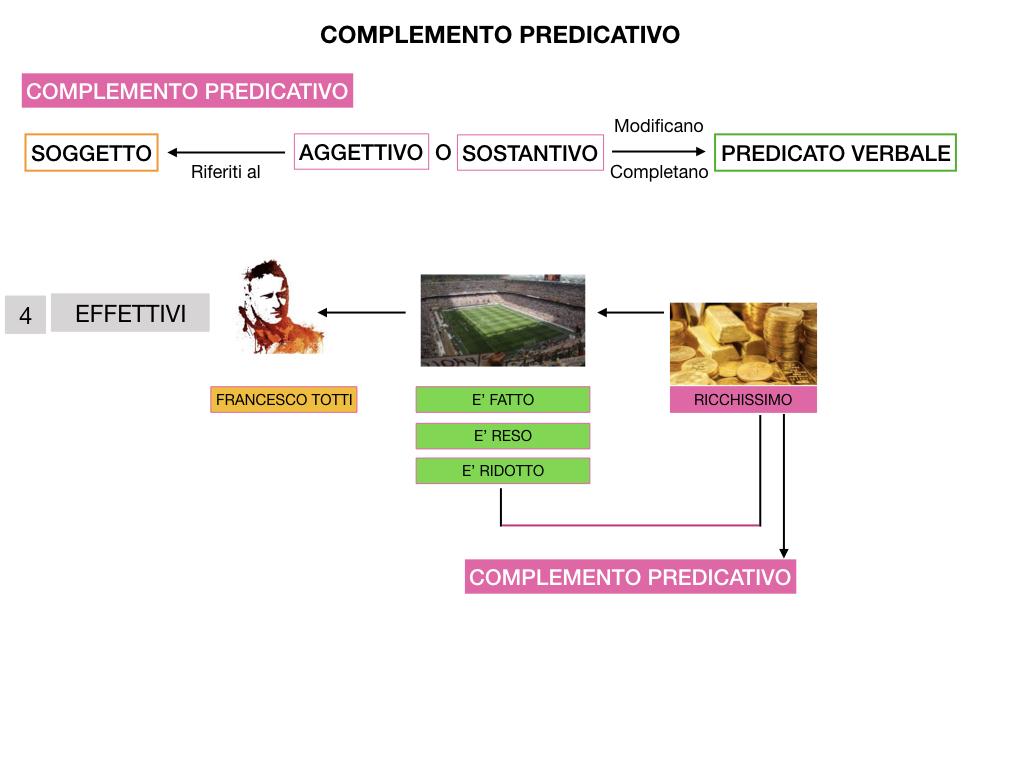 ANALISI_LOGICA_COMPLEMENTO_PREDICATIVO_SIMULAZIONE.206