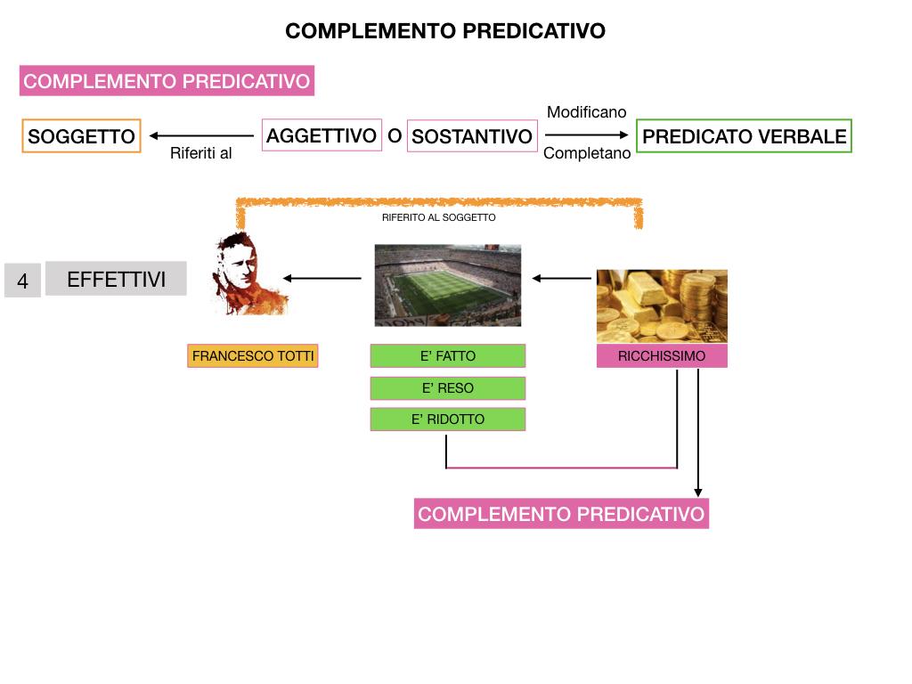 ANALISI_LOGICA_COMPLEMENTO_PREDICATIVO_SIMULAZIONE.207