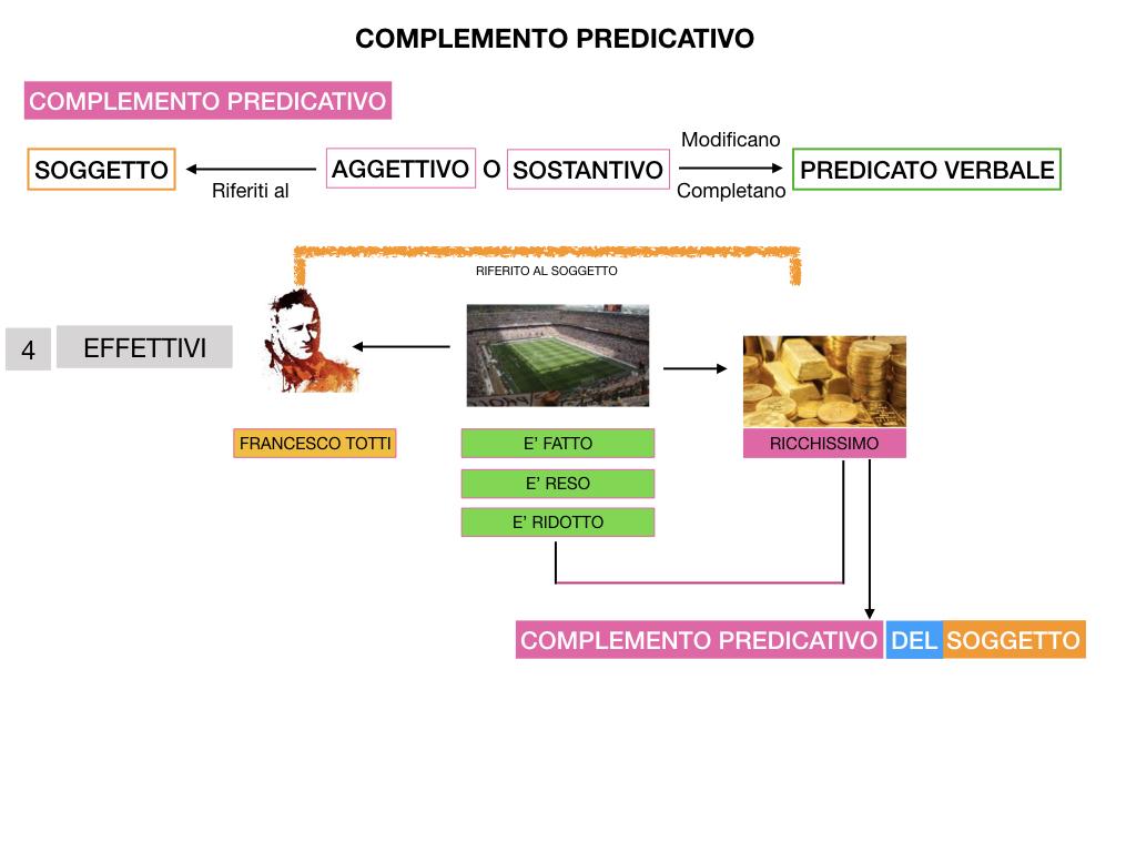 ANALISI_LOGICA_COMPLEMENTO_PREDICATIVO_SIMULAZIONE.208