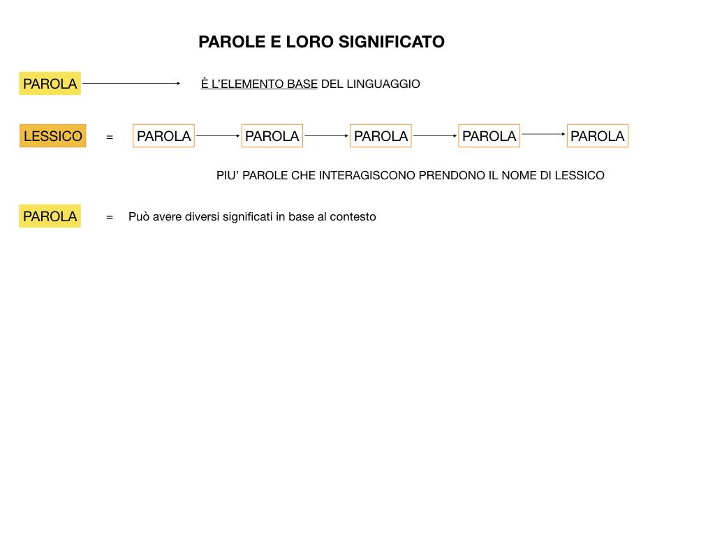 GRAMMATICA_1MEDIA_DENOTAZIONE-CONNOTAZIONE-POLISEMIA_SIMULAZIONE.009