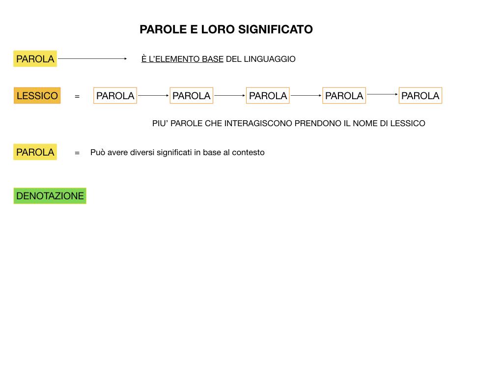 GRAMMATICA_1MEDIA_DENOTAZIONE-CONNOTAZIONE-POLISEMIA_SIMULAZIONE.010