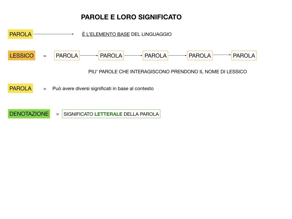 GRAMMATICA_1MEDIA_DENOTAZIONE-CONNOTAZIONE-POLISEMIA_SIMULAZIONE.011