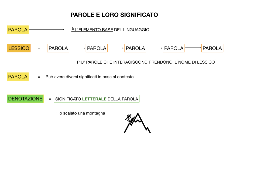 GRAMMATICA_1MEDIA_DENOTAZIONE-CONNOTAZIONE-POLISEMIA_SIMULAZIONE.013