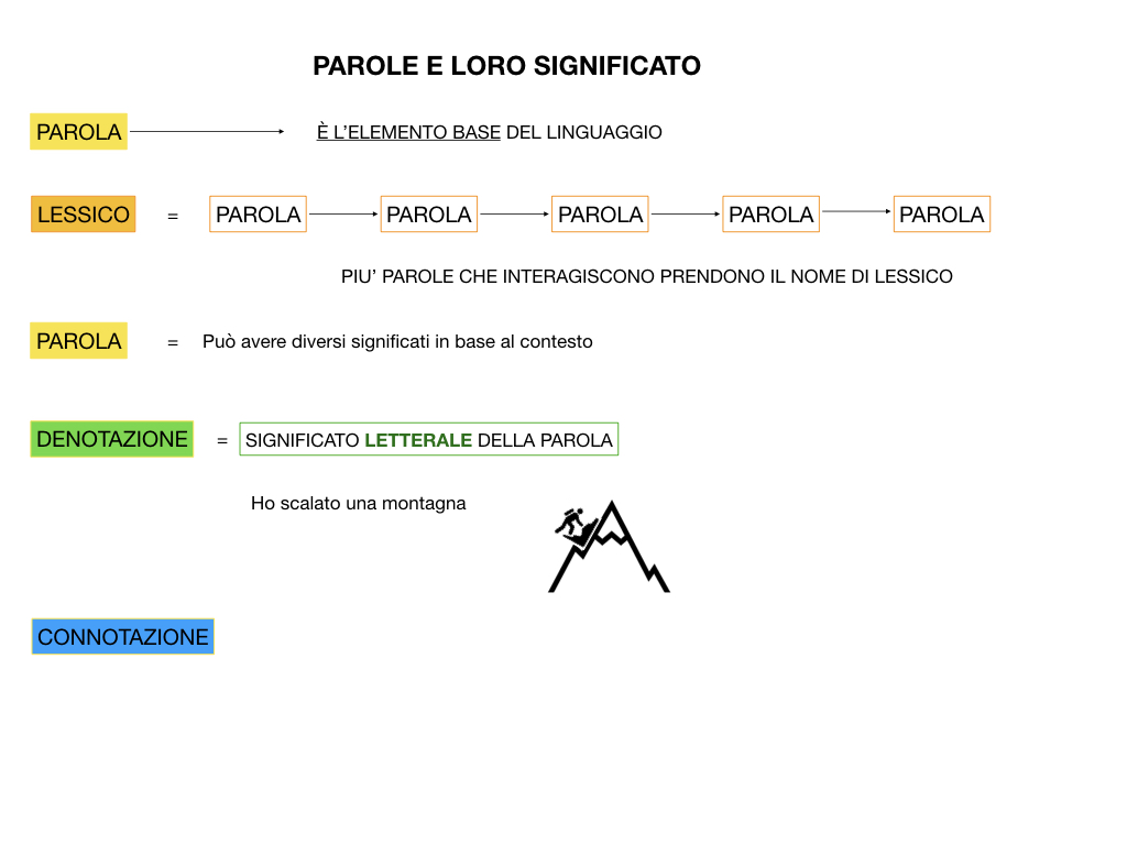 GRAMMATICA_1MEDIA_DENOTAZIONE-CONNOTAZIONE-POLISEMIA_SIMULAZIONE.014