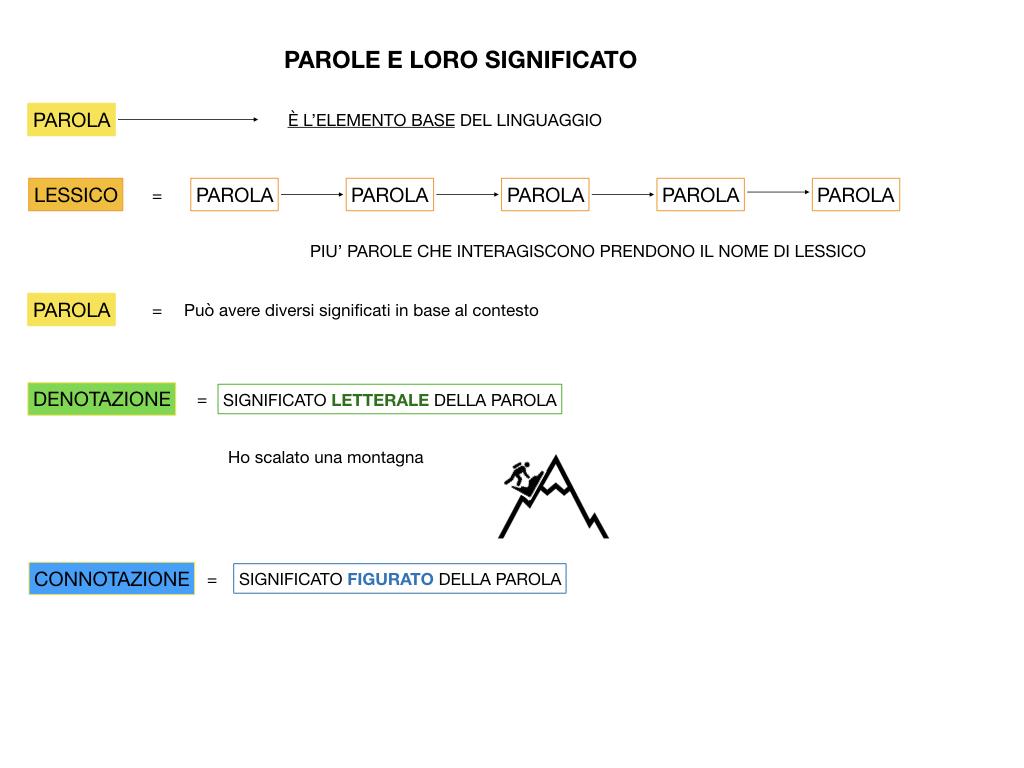 GRAMMATICA_1MEDIA_DENOTAZIONE-CONNOTAZIONE-POLISEMIA_SIMULAZIONE.015