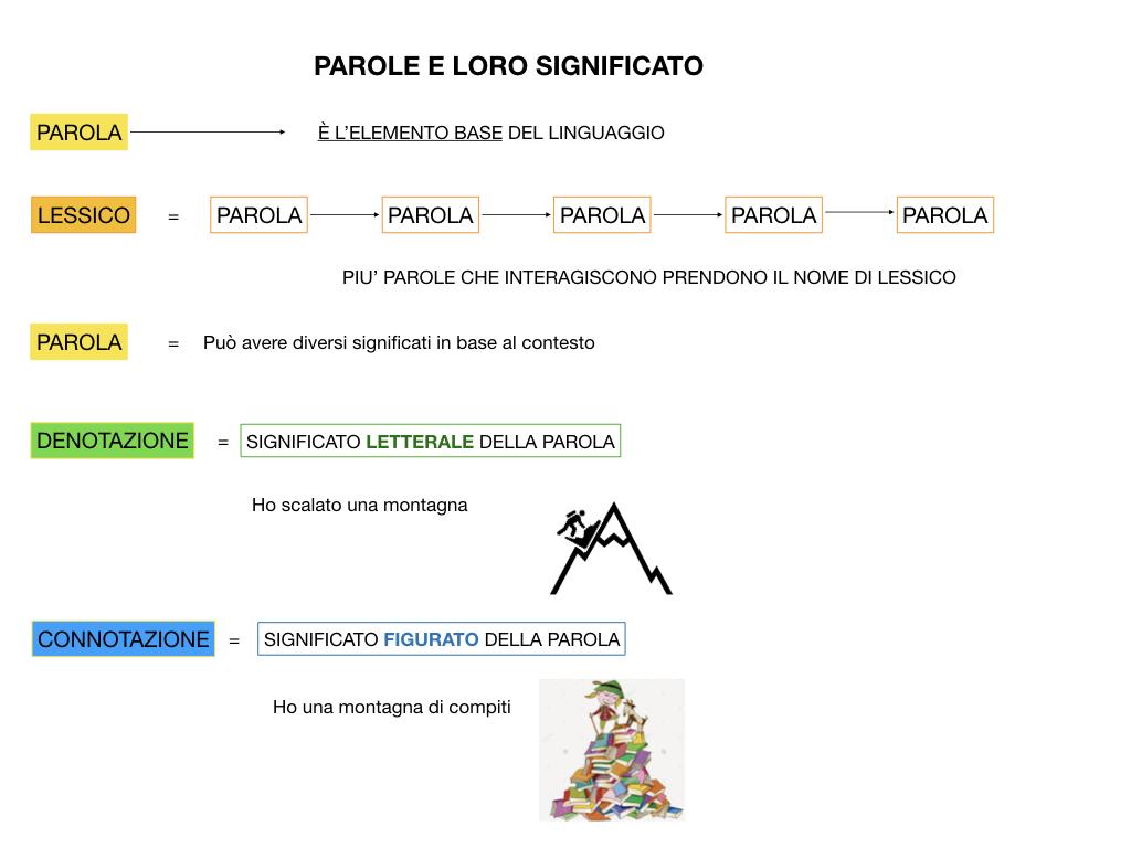 GRAMMATICA_1MEDIA_DENOTAZIONE-CONNOTAZIONE-POLISEMIA_SIMULAZIONE.016
