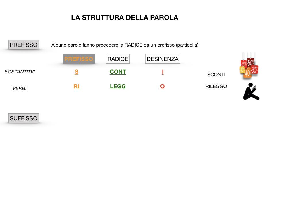 GRAMMATICA_1MEDIA_RADICE_DESINENZA_PREFISSO_SUFFISSO_SIMULAZIONE.028