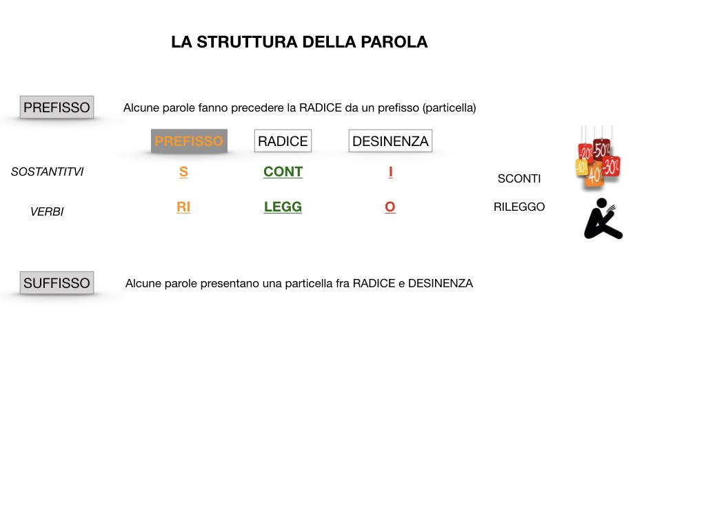 GRAMMATICA_1MEDIA_RADICE_DESINENZA_PREFISSO_SUFFISSO_SIMULAZIONE.029