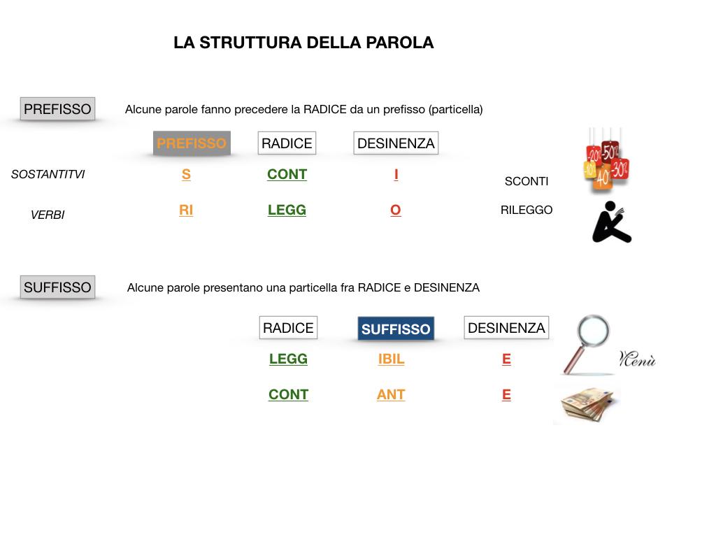 GRAMMATICA_1MEDIA_RADICE_DESINENZA_PREFISSO_SUFFISSO_SIMULAZIONE.035