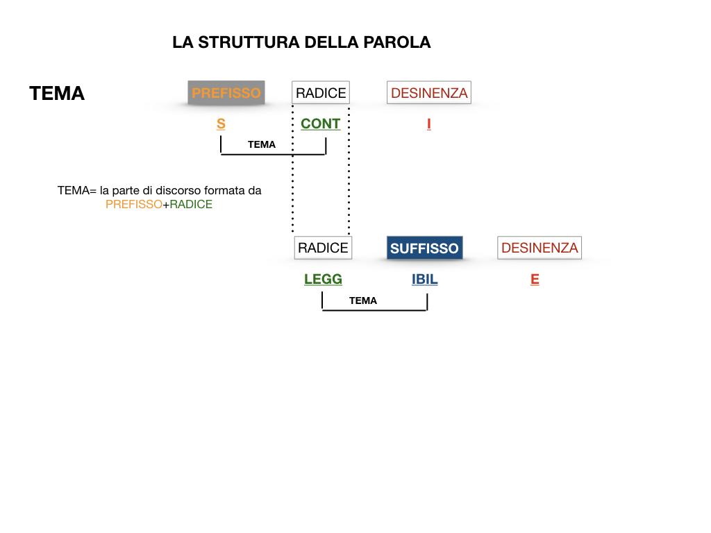 GRAMMATICA_1MEDIA_RADICE_DESINENZA_PREFISSO_SUFFISSO_SIMULAZIONE.042