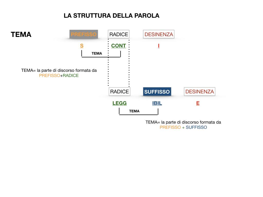 GRAMMATICA_1MEDIA_RADICE_DESINENZA_PREFISSO_SUFFISSO_SIMULAZIONE.043