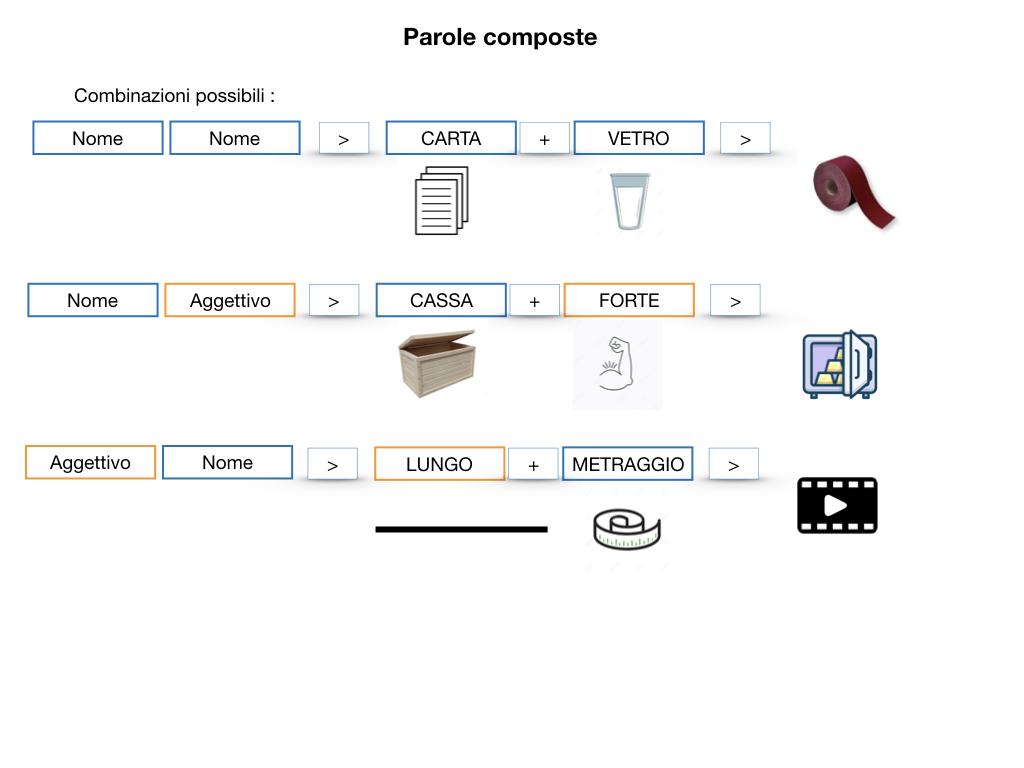 GRAMMATICA_PAROLE_COMPOSTE_SIMULAZIONE.038