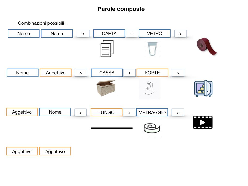 GRAMMATICA_PAROLE_COMPOSTE_SIMULAZIONE.040