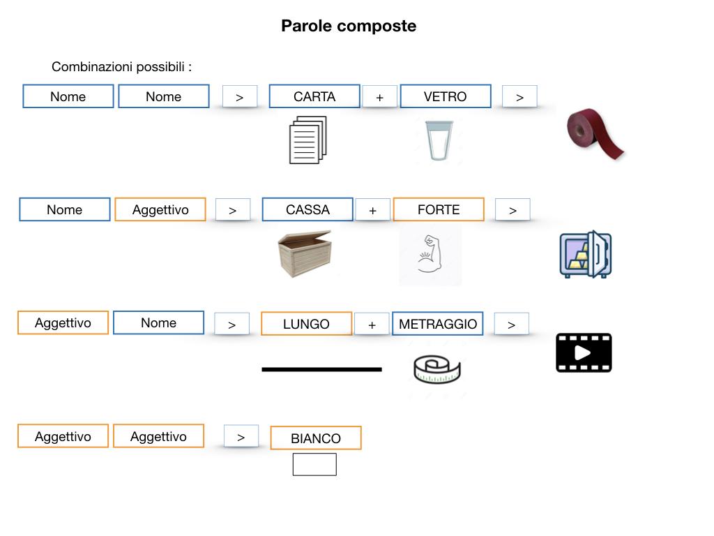 GRAMMATICA_PAROLE_COMPOSTE_SIMULAZIONE.041