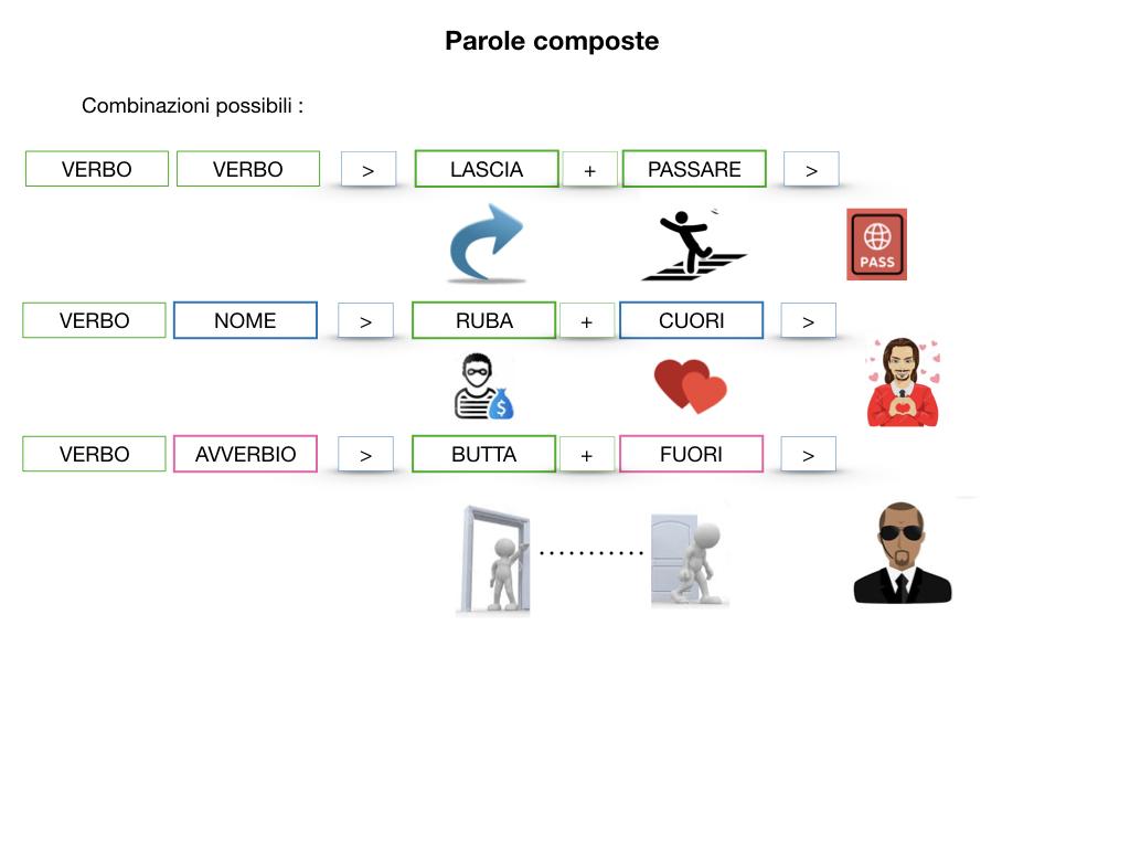 GRAMMATICA_PAROLE_COMPOSTE_SIMULAZIONE.057