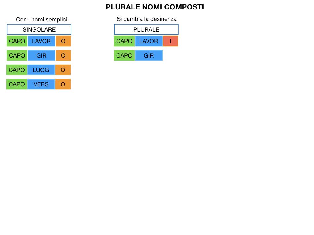 GRAMMATICA_PAROLE_COMPOSTE_SIMULAZIONE.117