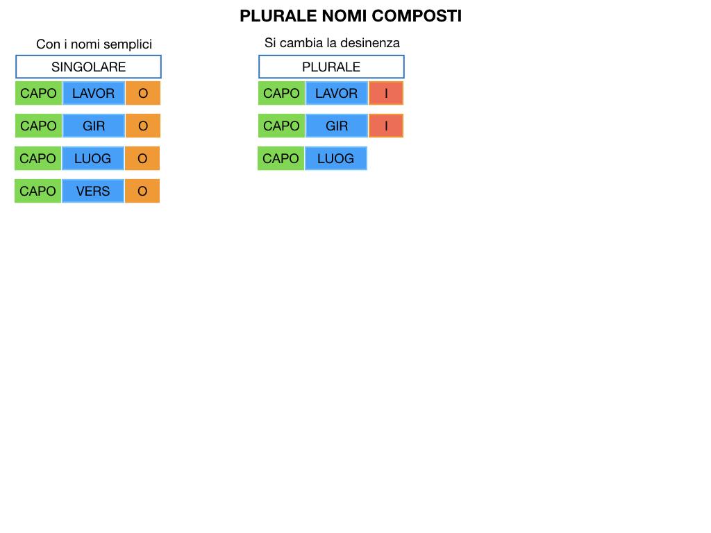 GRAMMATICA_PAROLE_COMPOSTE_SIMULAZIONE.118