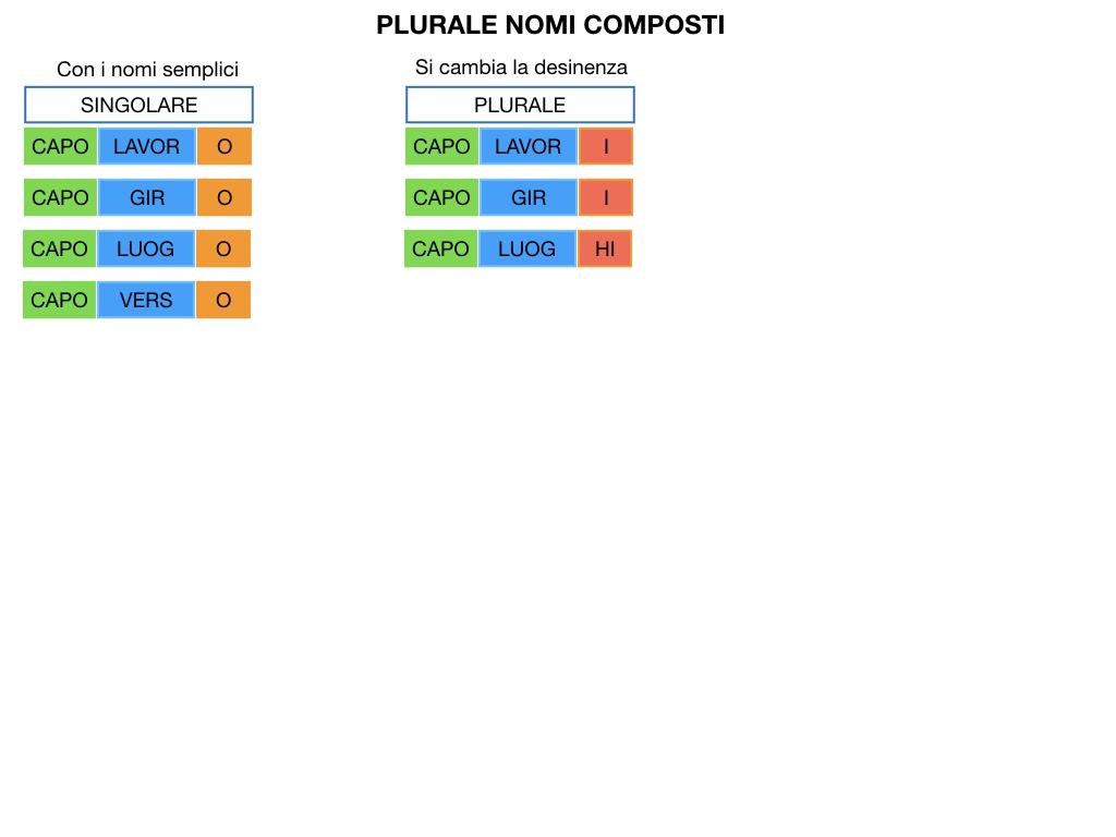 GRAMMATICA_PAROLE_COMPOSTE_SIMULAZIONE.119