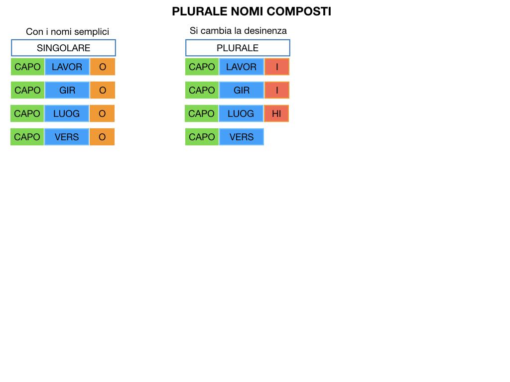 GRAMMATICA_PAROLE_COMPOSTE_SIMULAZIONE.120