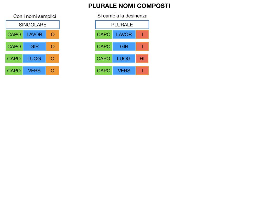 GRAMMATICA_PAROLE_COMPOSTE_SIMULAZIONE.121